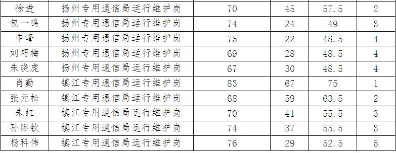 江苏省专用通信局直属事业单位2013年公开招聘工作人员笔试成绩查询及面试名单公示   江苏省专用通信局直属事业单位2013年公开招聘工作人员笔试已于2013年7月28日顺利举行。现阅卷与计分工作也已结束,考生可凭身份证号和密码登录以下网址查询自己的笔试成绩(点击查询)。   现将面试名单公示如下:     请以上考生按照电话、短信通知准时参加资格复核。