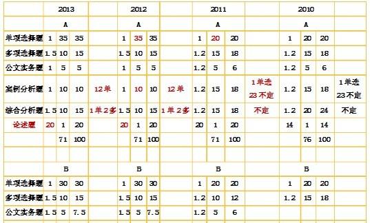 2014江苏公务员考试公共基础知识考情分析