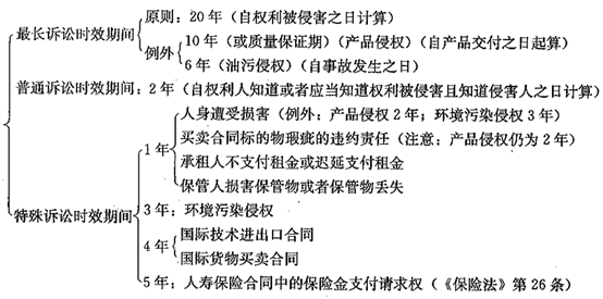 公务员公基法律常识之民法(51):诉讼时效期间的类型及起算_辅导资料_知满天教育