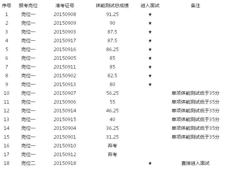 2015江苏南通如东县公安局招聘特勤人员体能测试成绩及面试名单